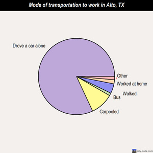 Alto mode of transportation to work chart