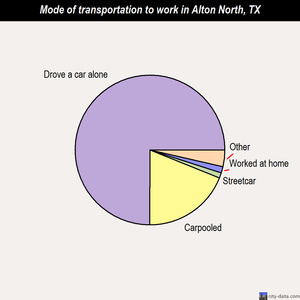 Alton North mode of transportation to work chart