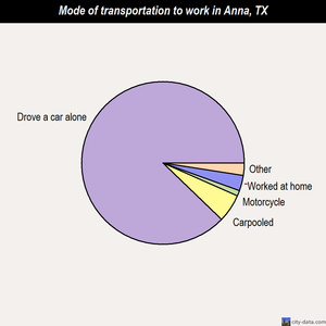 Anna mode of transportation to work chart