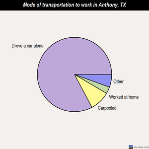 Anthony mode of transportation to work chart