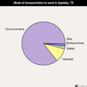 Appleby mode of transportation to work chart