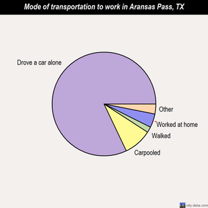 Aransas Pass mode of transportation to work chart