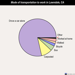 Lawndale mode of transportation to work chart