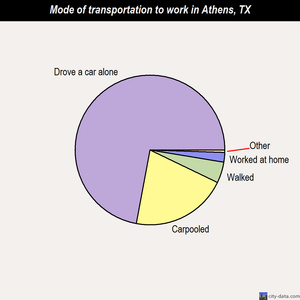 Athens mode of transportation to work chart