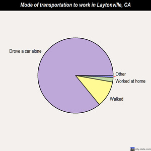 Laytonville mode of transportation to work chart