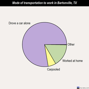 Bartonville mode of transportation to work chart