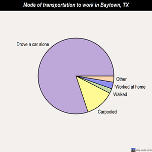 Baytown mode of transportation to work chart