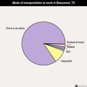 Beaumont mode of transportation to work chart