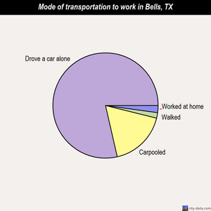Bells mode of transportation to work chart