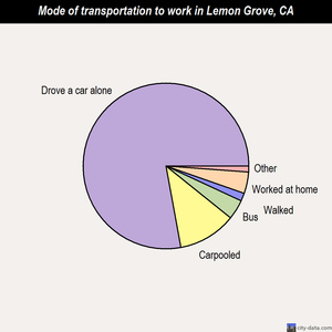 Lemon Grove mode of transportation to work chart
