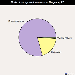 Benjamin mode of transportation to work chart