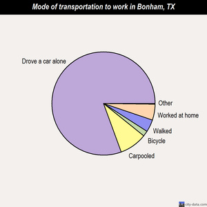 Bonham mode of transportation to work chart