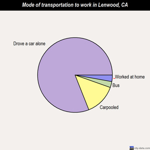 Lenwood mode of transportation to work chart