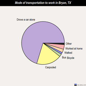 Bryan mode of transportation to work chart