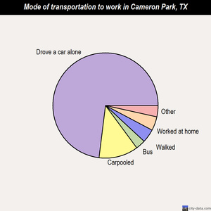 Cameron Park mode of transportation to work chart