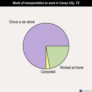 Caney City mode of transportation to work chart