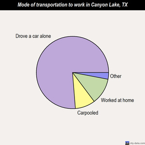 Canyon Lake mode of transportation to work chart