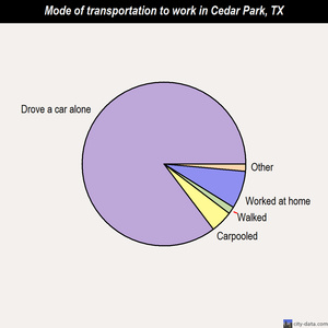Cedar Park mode of transportation to work chart