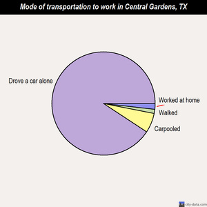 Central Gardens mode of transportation to work chart