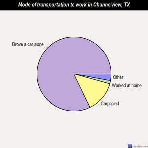 Channelview mode of transportation to work chart