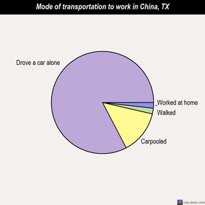 China mode of transportation to work chart