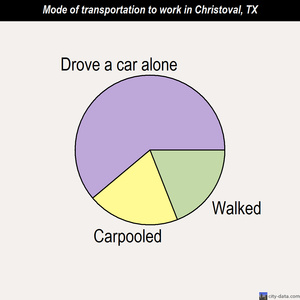 Christoval mode of transportation to work chart