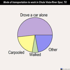 Chula Vista-River Spur mode of transportation to work chart