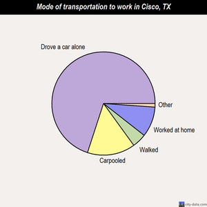 Cisco mode of transportation to work chart