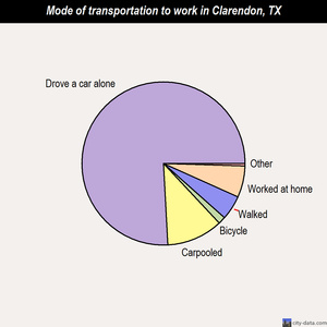 Clarendon mode of transportation to work chart