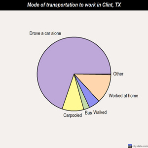 Clint mode of transportation to work chart