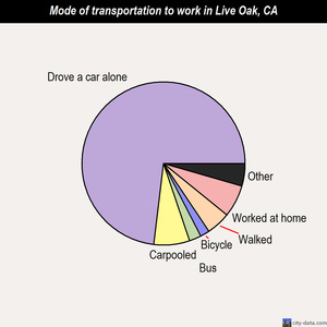 Live Oak mode of transportation to work chart