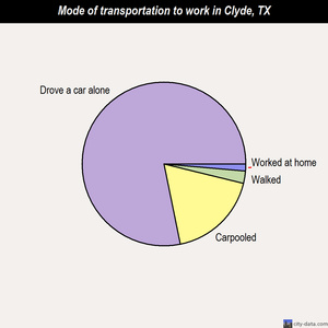 Clyde mode of transportation to work chart