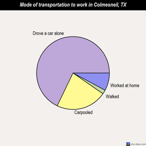 Colmesneil mode of transportation to work chart