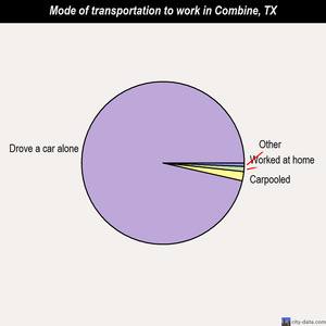 Combine mode of transportation to work chart