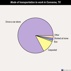 Converse mode of transportation to work chart
