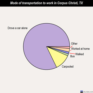 Corpus Christi mode of transportation to work chart