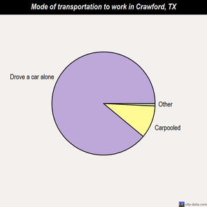 Crawford mode of transportation to work chart