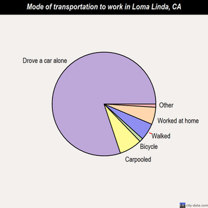 Loma Linda mode of transportation to work chart