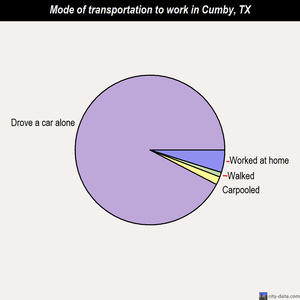 Cumby mode of transportation to work chart