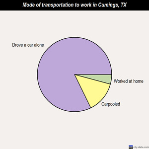 Cumings mode of transportation to work chart