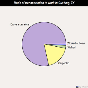 Cushing mode of transportation to work chart
