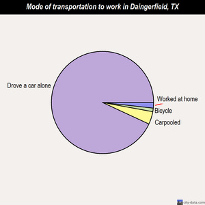 Daingerfield mode of transportation to work chart