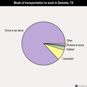 Daisetta mode of transportation to work chart
