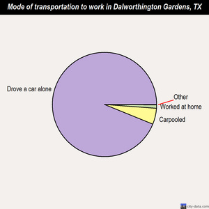 Dalworthington Gardens mode of transportation to work chart