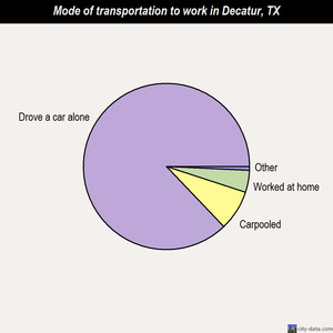 Decatur mode of transportation to work chart