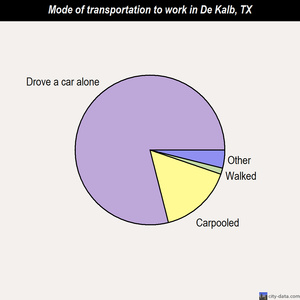 De Kalb mode of transportation to work chart