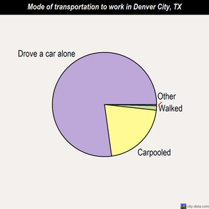Denver City mode of transportation to work chart