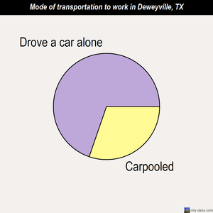 Deweyville mode of transportation to work chart