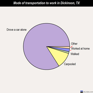Dickinson mode of transportation to work chart