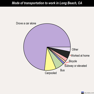 Long Beach mode of transportation to work chart
